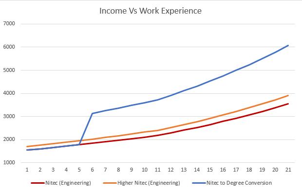 Income nitec convert