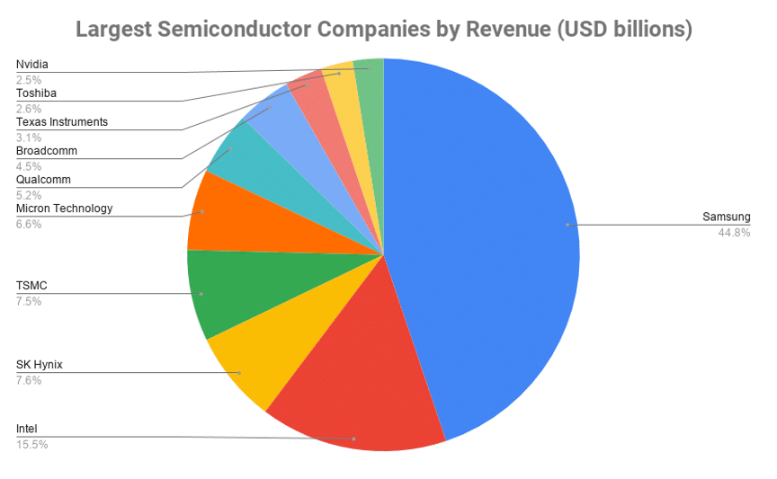 Largest semiconductor manufacturers by revenue